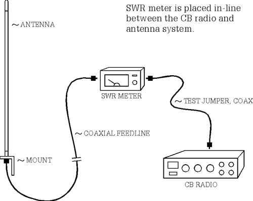 Cb Radio Wiring - Wiring Diagram Val on cobra cb wiring, ham radio wiring, cb mic wiring, battery wiring, trailer wiring, marine wiring, backup camera wiring, amp wiring, fog lights wiring, engine wiring, computer wiring, cb microphone wiring codes, cb radios for trucks, vhf radio wiring, smoke detector wiring, cruise control wiring, winch wiring, speaker wiring, cb mike wiring, cb antenna wiring,